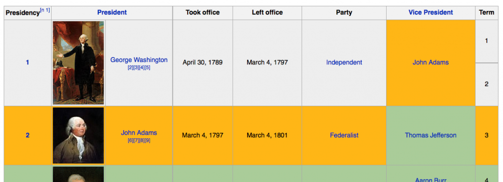 Wikipedia's List of Presidents of the United States